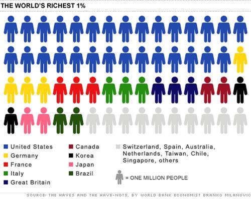 Balance_society_richest_1